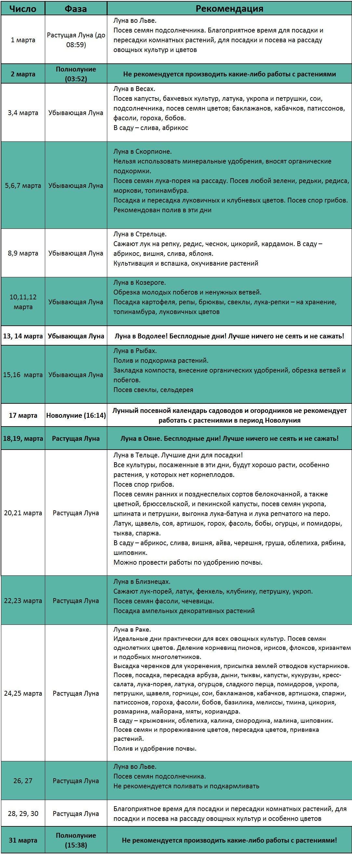 посевной календарь на март таблица