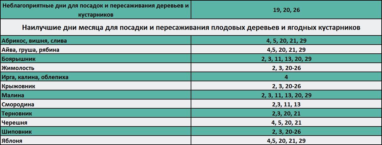 таблица благоприятных дней для посадки в апреле